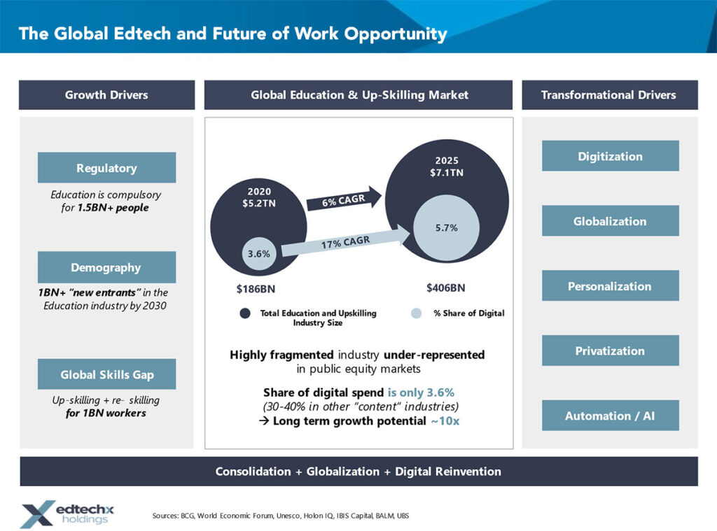 The Global Edtech and Future of Work Opportunity