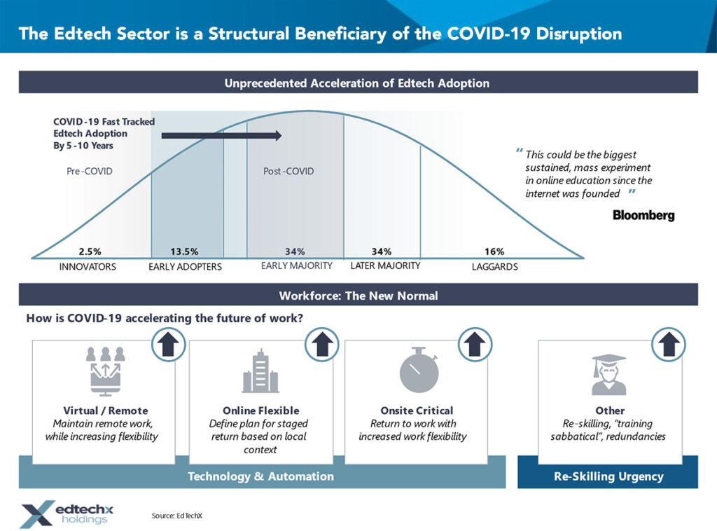 The Edtech Sector is a Structural Beneficiary of the COVID-19 Disruption